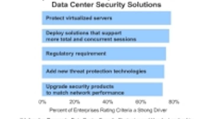 Content Dam Cim En Articles 2014 04 Infonetics Datacenter Security Survey Leftcolumn Article Thumbnailimage File