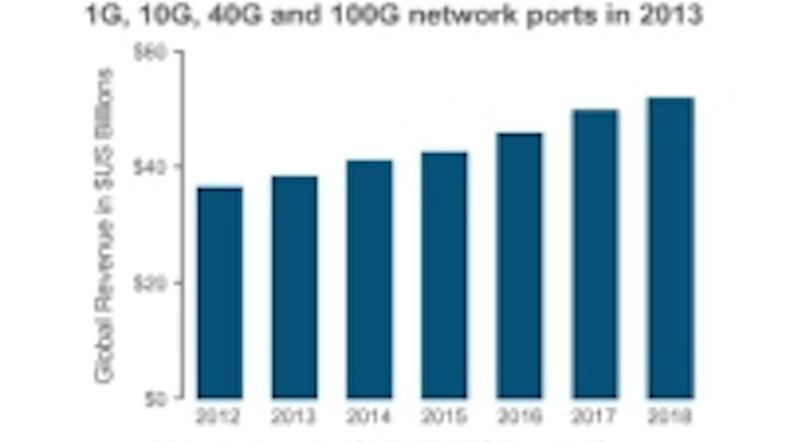 Content Dam Cim En Articles 2014 04 Infonetics Networking Ports Leftcolumn Article Thumbnailimage File