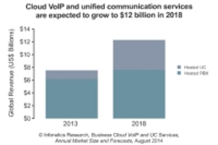 Infonetics Cloud VoIP and UCS chart