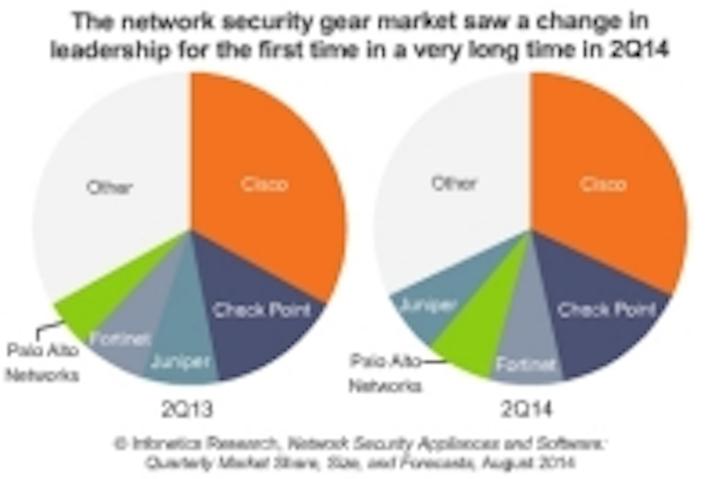 Infonetics: Vendor shakeup in the network security market?