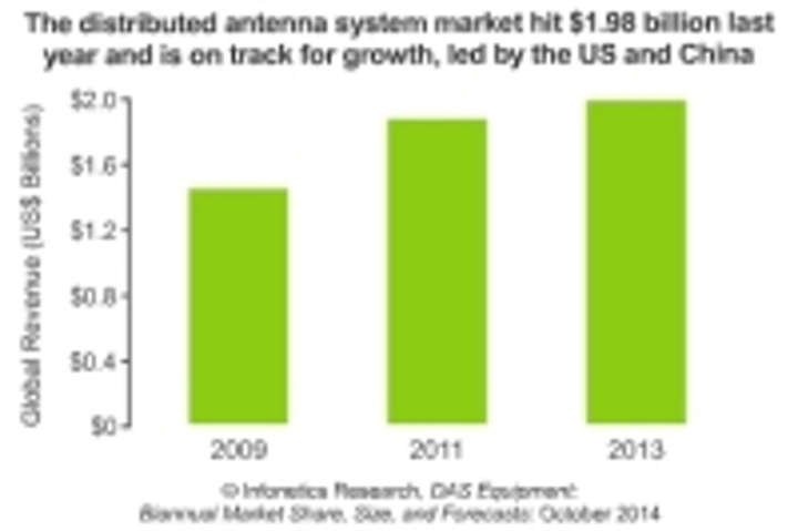 Report: China, U.S. vie for distributed antenna system (DAS) market dominance