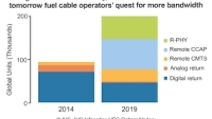 Report: Cable operators ramping use of fiber cabling, optical nodes
