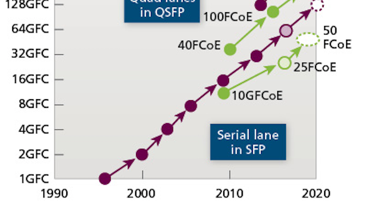 Content Dam Cim En Articles Print Volume 25 Issue 11 Features Data Center Fibre Channel S Need For Speed With Om3 And Om4 Optical Connectivity Leftcolumn Article Thumbnailimage File