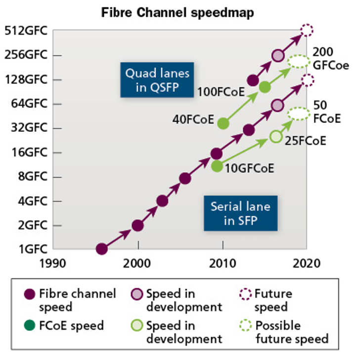Fibre Channel's need for speed with OM3 and OM4 optical connectivity