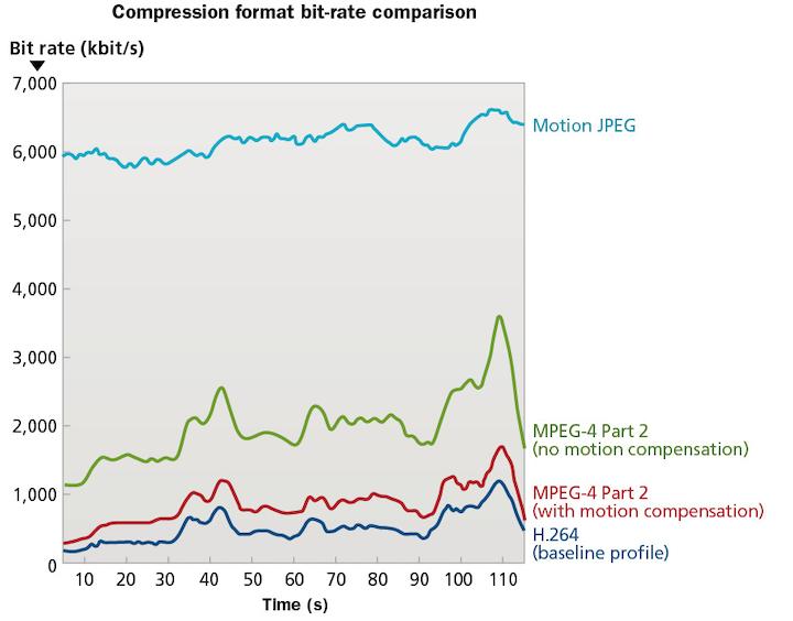 Video compression formats: A primer | Cabling Installation