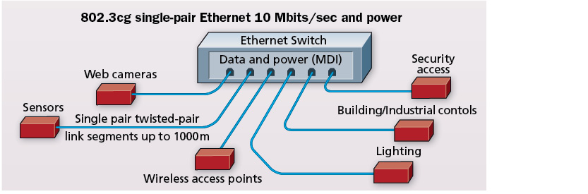 Content Dam Cim En Articles Print Volume 26 Issue 1 Features Design Single Pair Ethernet Data And Power For The Wired World Leftcolumn Article Thumbnailimage File