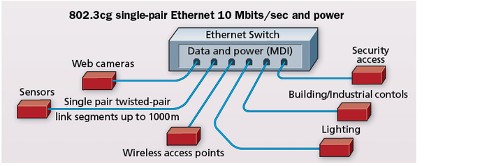 Single pair Ethernet: Data and power for the wired world ... on