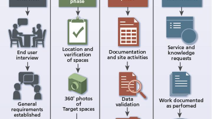 Content Dam Cim En Articles Print Volume 26 Issue 2 Features Project Management Infrastructure Verification As A Service Leftcolumn Article Thumbnailimage File