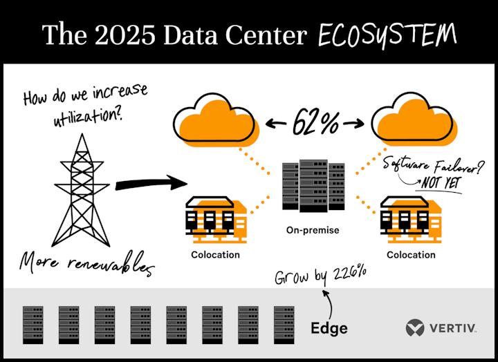 Vertiv Data Center 2025