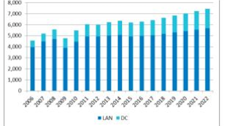 Worldwide sales of structured cabling in LAN and data centers, in USD millions