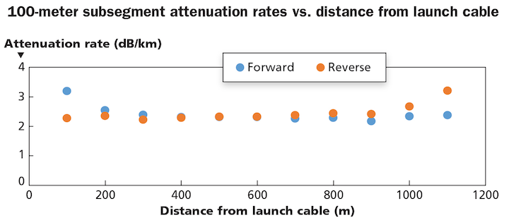 Testing conducted by Pearson Technologies shows that fiber sections exhibiting increased attenuation rates in the forward direction, do not exhibit those increased rates when tested in the reverse direction.